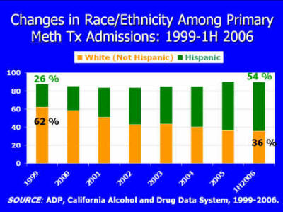 Graphic: Changes in Race among Primary Meth Treatment Admissions
